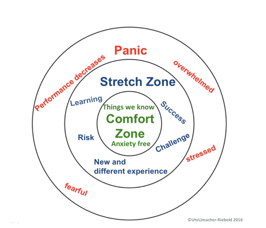 study abroad stretch zone
